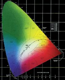 Ekler spectre de lumière Luxima'LED